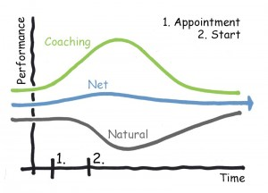 Induction Coaching Graph